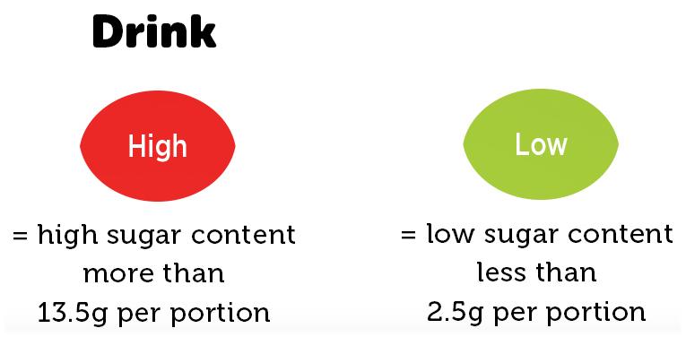 Drink label sugar content