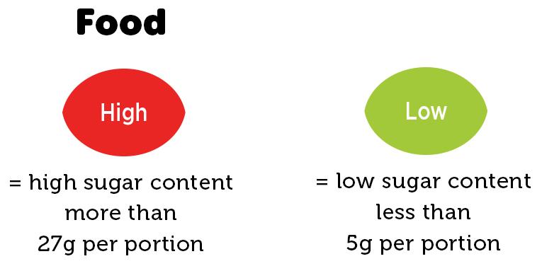 Food label sugar content